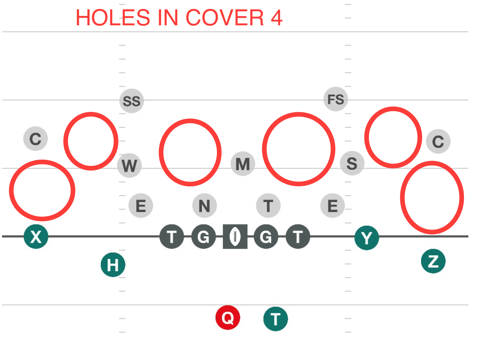 Holes in Cover 4